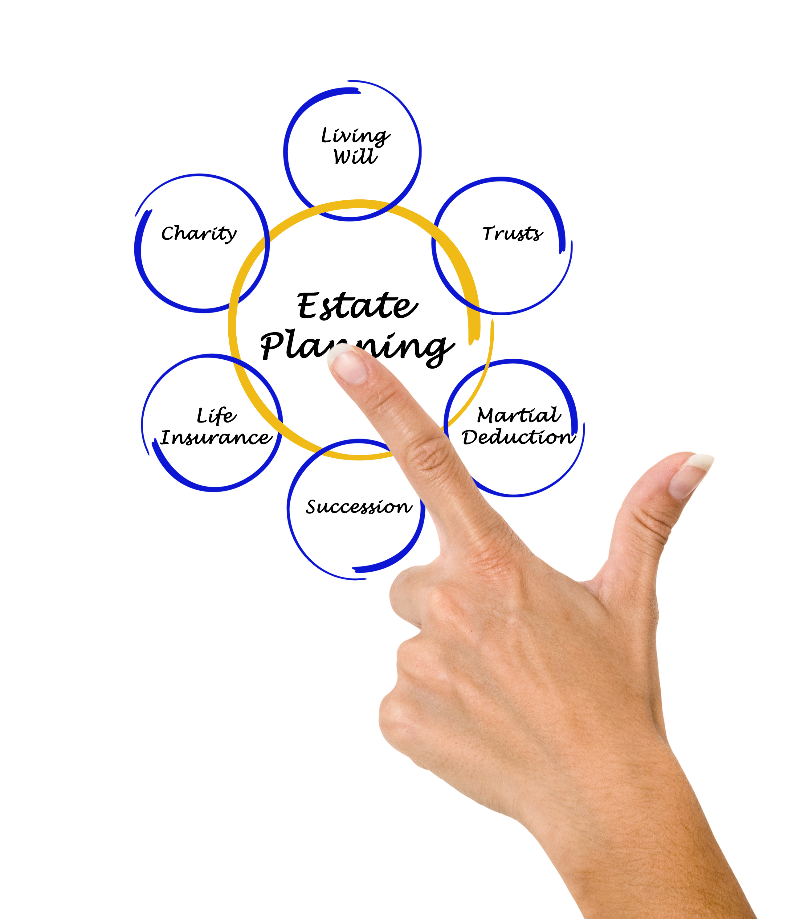 estate planning lawyer long beach